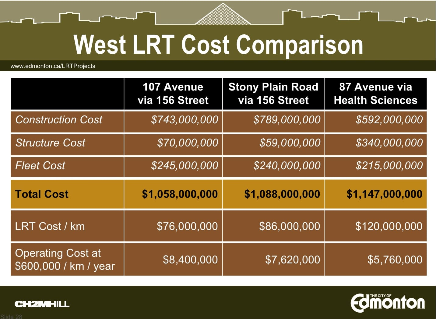 WLRT alternative route cost comparison